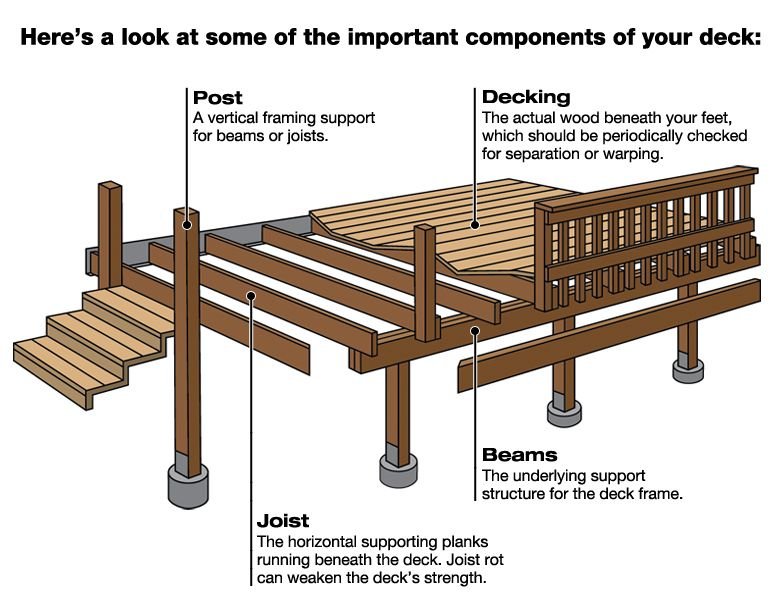 Deck Framing Diagram : Decks deck contractor knoxville magnolia window door